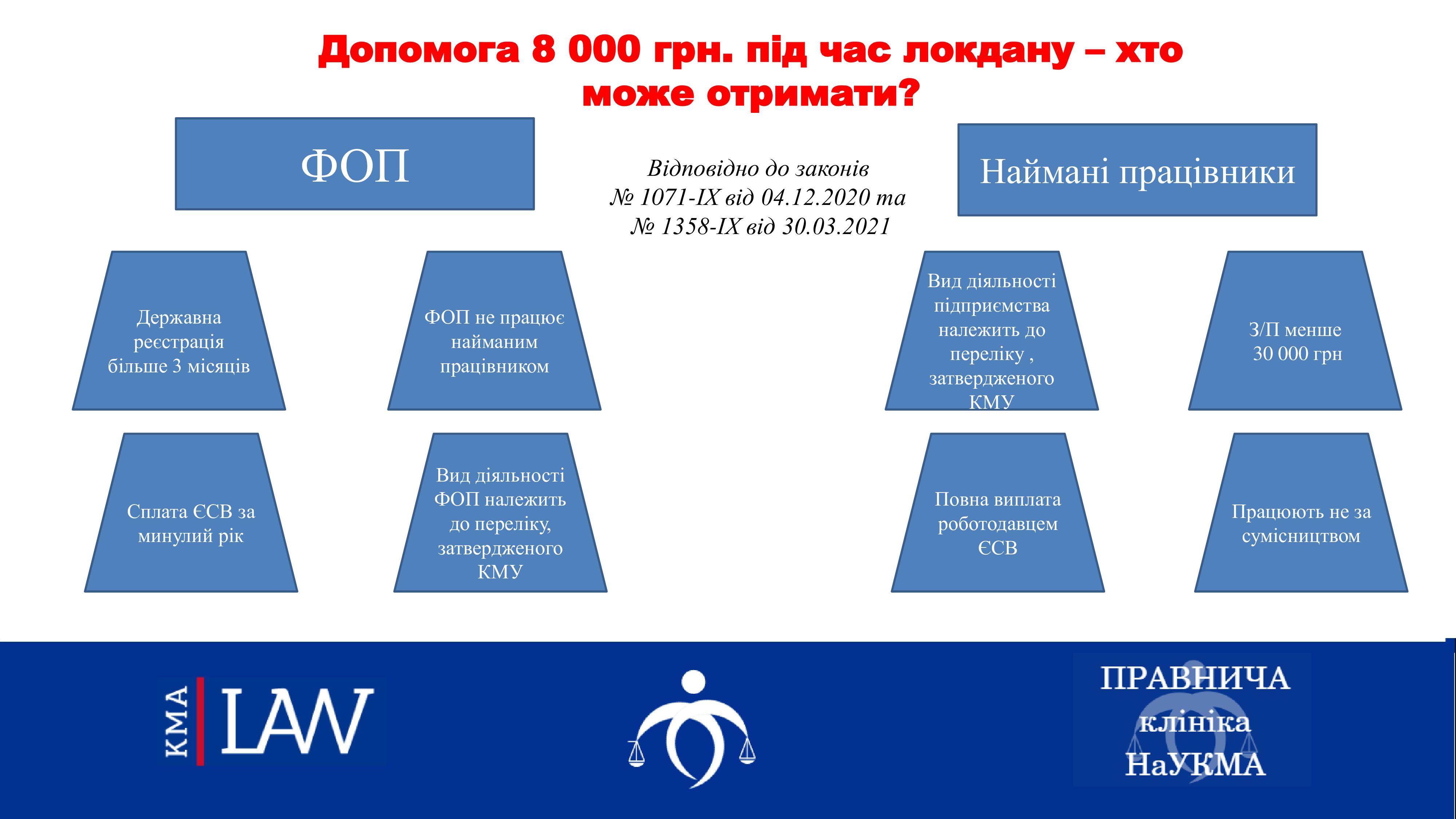 Допомога 8 000 грн. під час локдауну – хто може отримати?