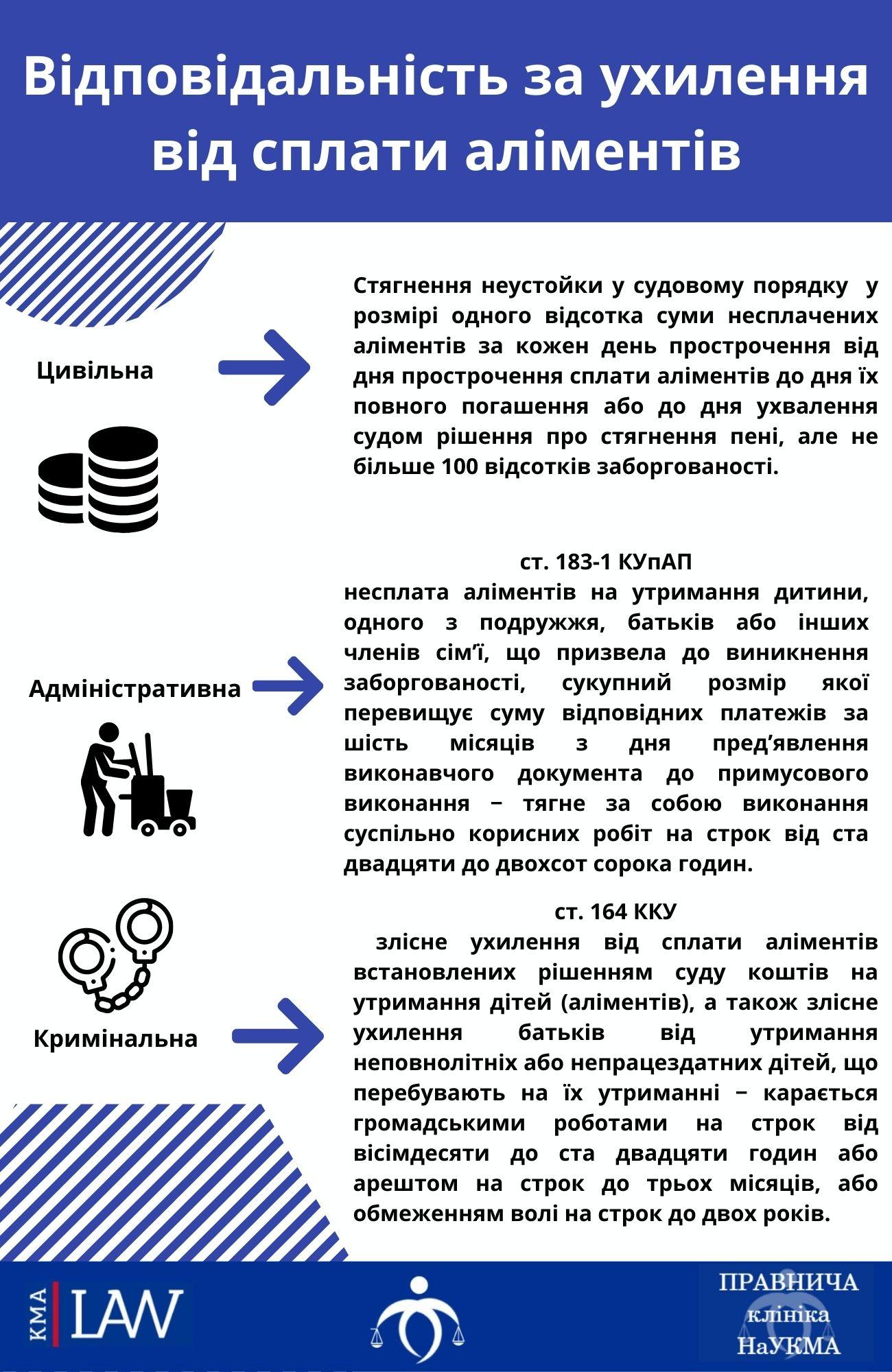 Аліменти: відповідальність за ухилення від сплати