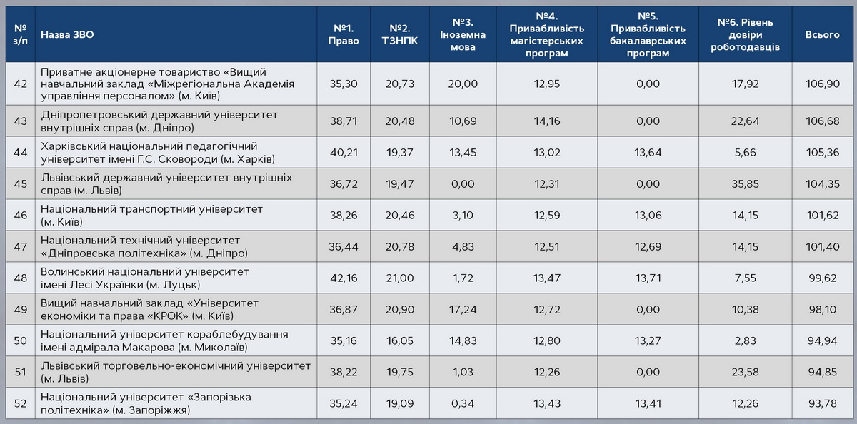 Щорічний рейтинг правничих шкіл: перше місце посіла правнича школа НаУКМА