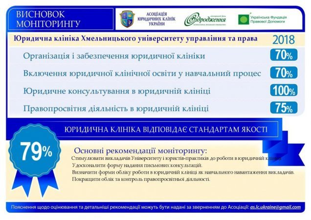 Results of the Second Monitoring of Legal Clinic in Khmelnytskyi were presented