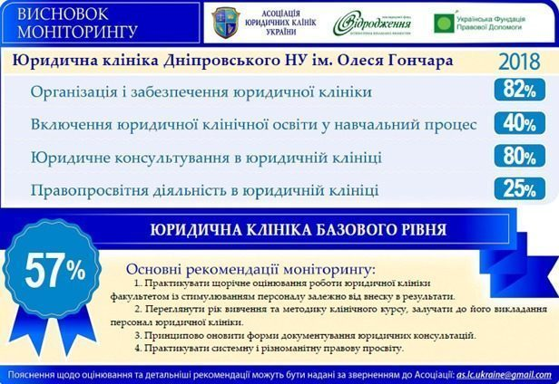 How to Improve the Level of Human Rights Protection, Working with the Local Legal Clinics. The First Monitoring in Dnipro