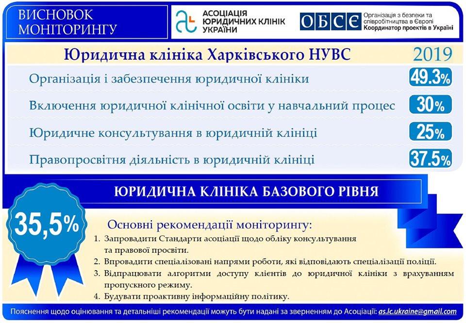 Підсумки моніторингу юридичної клініки Харківського національного університету внутрішніх справ