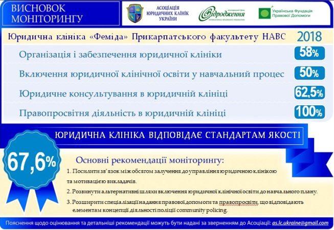 """Ініціативність як ключ до успіху: результати моніторингу юридичної клініки """"Феміда"""" ПФ НАВС"""