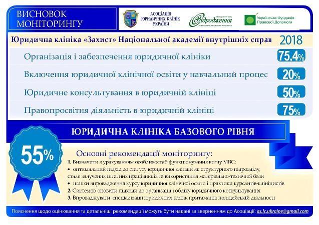 """Відкрита закритість юридичних клінік НАВС. Результати першого моніторингу у ЮК """"Захист"""" ННІ №1"""
