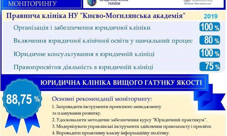 Стабільність та якість: результати моніторингу Правничої клініки НаУКМА