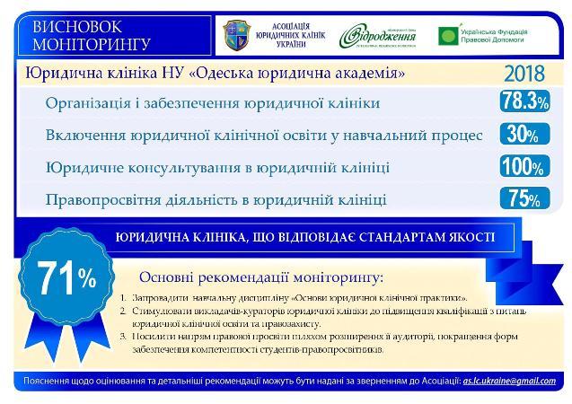 """Щорічно близько 6000 звернень громадян! Результати моніторингу юридичної клініки """"Pro bono"""" НУ """"Одеська юридична академія"""""""