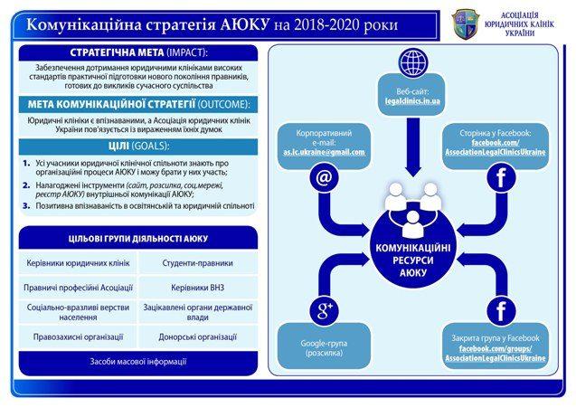 Комунікаційна стратегія АЮКУ на 2018-2020 рр.