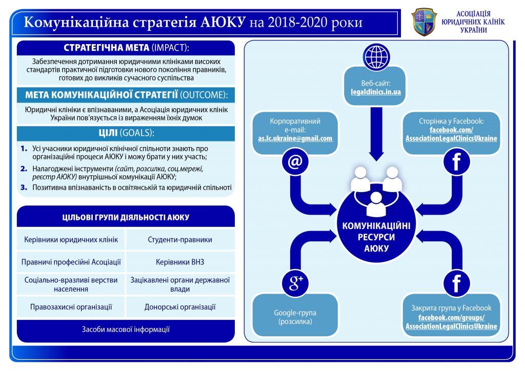 АЮКУ на 2018-2020 рр.